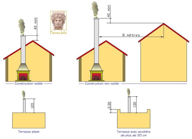 Les chemin es - Reglementation conduit de cheminee exterieur ...
